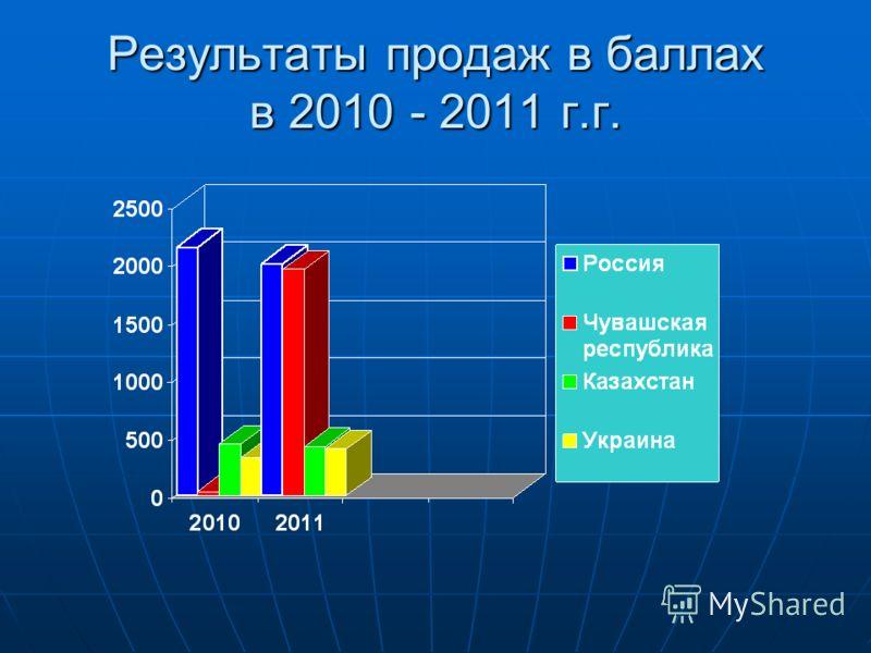 Результаты продаж в баллах в 2010 - 2011 г.г.