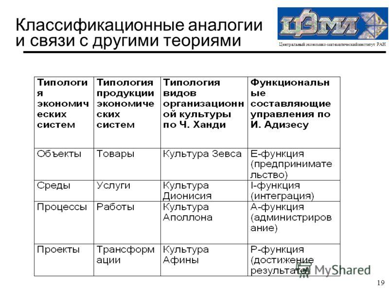 Центральный экономико-математический институт РАН 19 Классификационные аналогии и связи с другими теориями