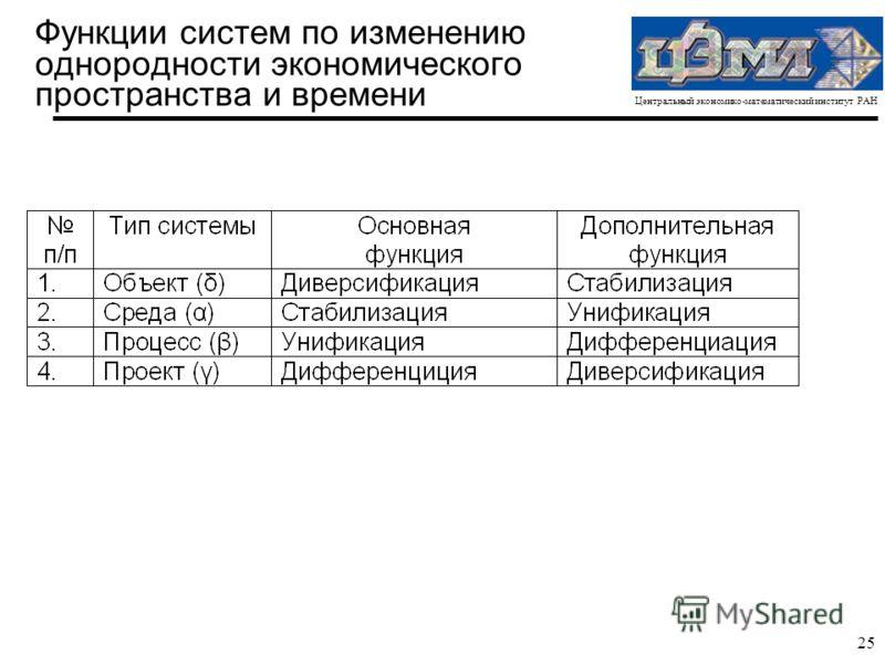 Центральный экономико-математический институт РАН 25 Функции систем по изменению однородности экономического пространства и времени