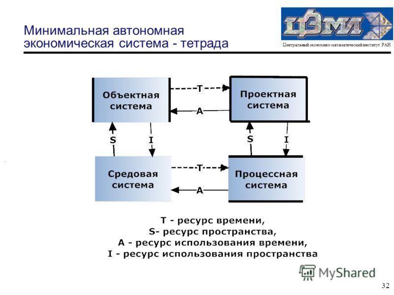 Центральный экономико-математический институт РАН 32 Минимальная автономная экономическая система - тетрада.