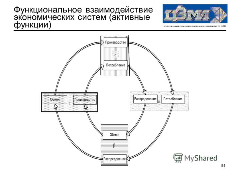 Центральный экономико-математический институт РАН 34 Функциональное взаимодействие экономических систем (активные функции)
