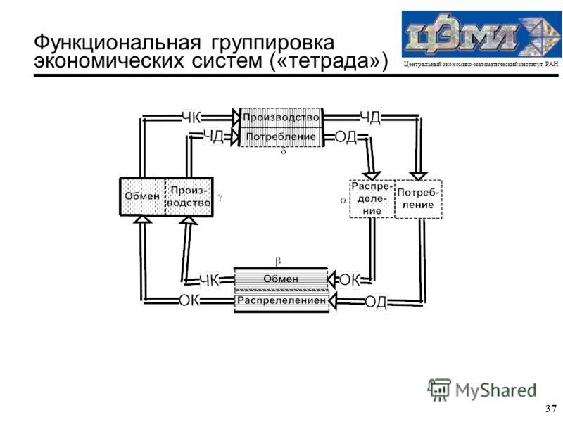 Центральный экономико-математический институт РАН 37 Функциональная группировка экономических систем («тетрада»)