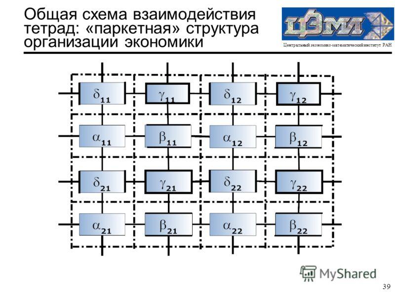 Центральный экономико-математический институт РАН 39 Общая схема взаимодействия тетрад: «паркетная» структура организации экономики