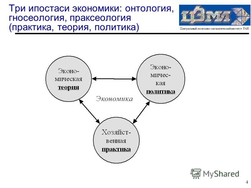 Центральный экономико-математический институт РАН 4 Три ипостаси экономики: онтология, гносеология, праксеология (практика, теория, политика)