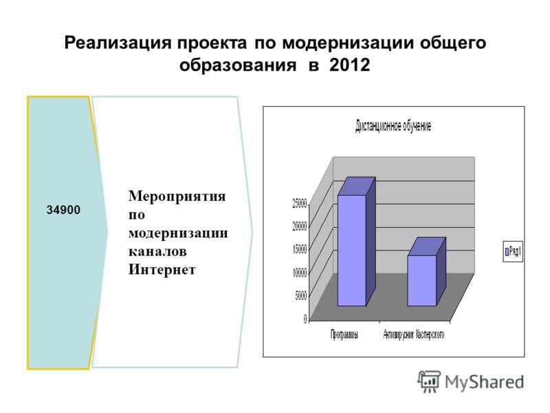 Реализация проекта по модернизации общего образования в 2012 34900 Мероприятия по модернизации каналов Интернет