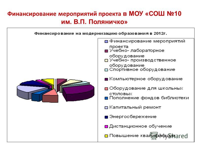 Финансирование мероприятий проекта в МОУ «СОШ 10 им. В.П. Поляничко»