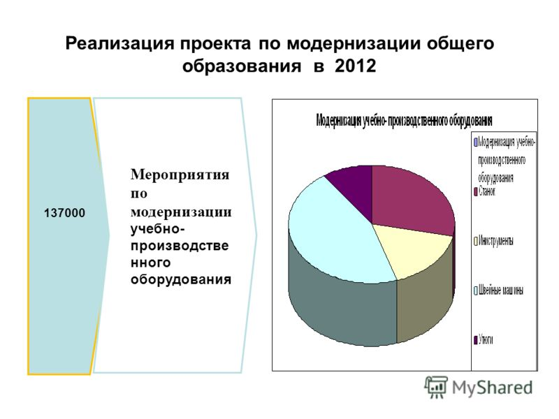 Реализация проекта по модернизации общего образования в 2012 137000 Мероприятия по модернизации учебно- производстве нного оборудования