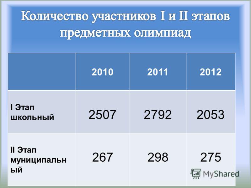 201020112012 I Этап школьный 250727922053 II Этап муниципальн ый 267298275