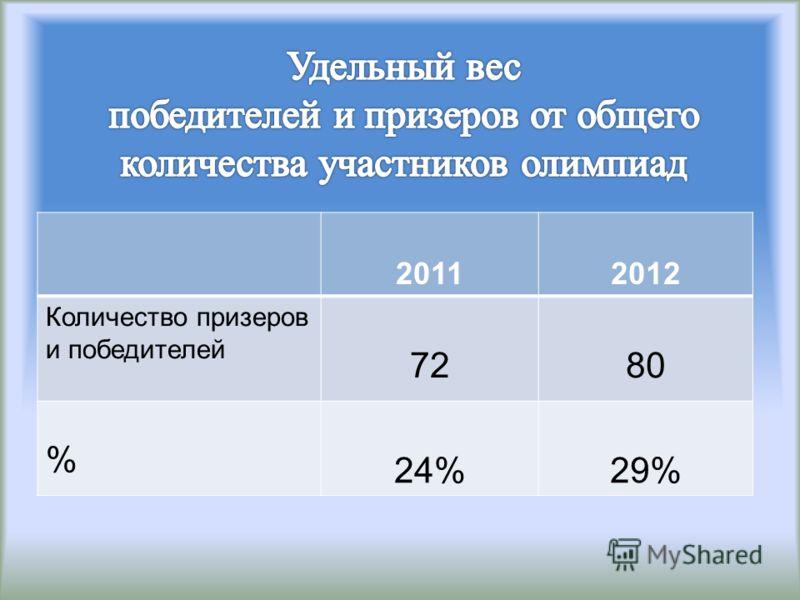 20112012 Количество призеров и победителей 7280 % 24%29%