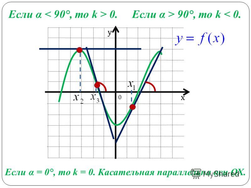 х у Если α 0.Если α > 90°, то k < 0. Если α = 0°, то k = 0. Касательная параллельна оси ОХ. 0