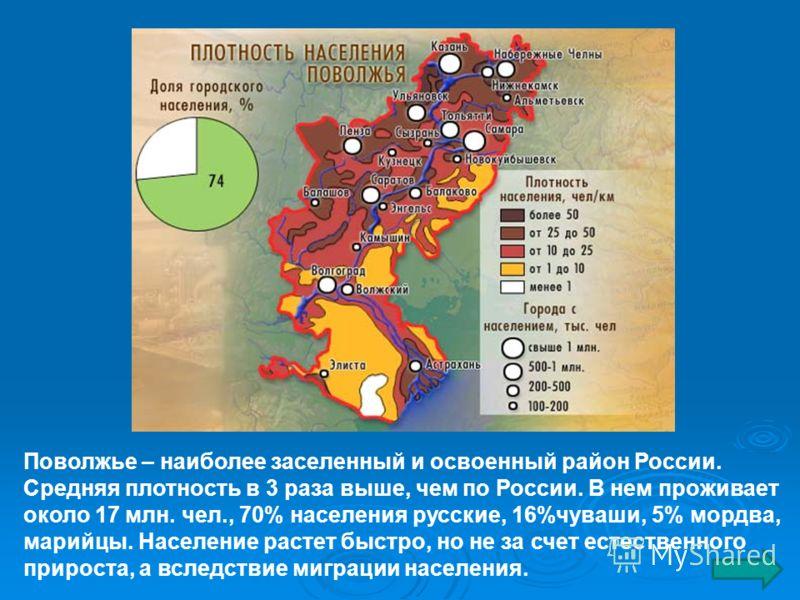 Поволжье – наиболее заселенный и освоенный район России. Средняя плотность в 3 раза выше, чем по России. В нем проживает около 17 млн. чел., 70% населения русские, 16%чуваши, 5% мордва, марийцы. Население растет быстро, но не за счет естественного пр