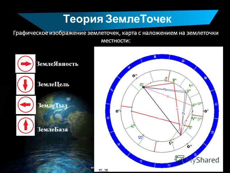 Теория ЗемлеТочек www.liveplanet.ru Графическое изображение землеточек, карта с наложением на землеточки местности: ЗемлеЯвность ЗемлеЦель ЗемлеТыл ЗемлеБаза