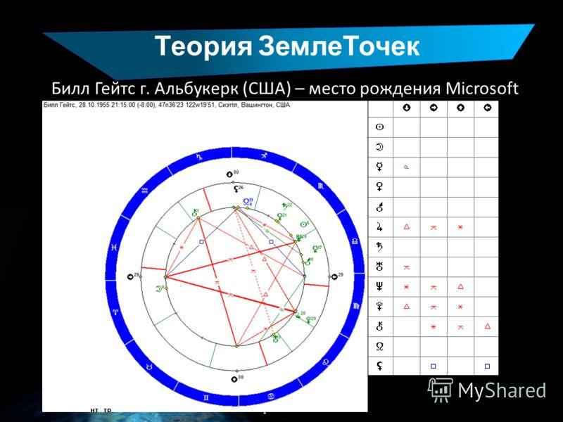 Теория ЗемлеТочек www.liveplanet.ru Билл Гейтс г. Альбукерк (США) – место рождения Microsoft