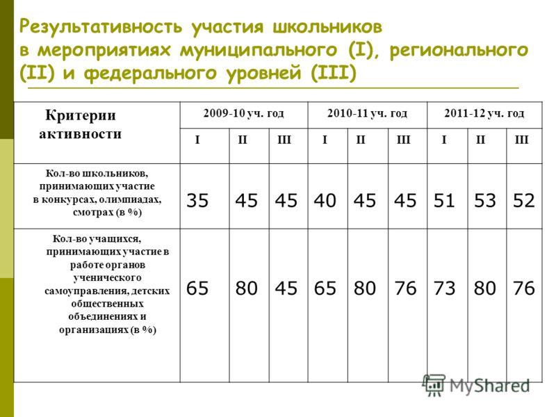 Результативность участия школьников в мероприятиях муниципального (I), регионального (II) и федерального уровней (III) Критерии активности 2009-10 уч. год2010-11 уч. год2011-12 уч. год I II III I II III I II III Кол-во школьников, принимающих участие