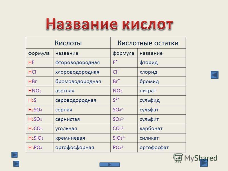 КислотыКислотные остатки формуланазваниеформуланазвание HFHFфтороводороднаяF¯фторид HCIхлороводороднаяCI¯хлорид HBrбромоводороднаяBr¯бромид HNO 3 азотнаяNO 3 - нитрат H2SH2SсероводороднаяS²¯сульфид H 2 SO 4 сернаяSO 4 2 ¯ сульфат H 2 SO 3 сернистаяSO