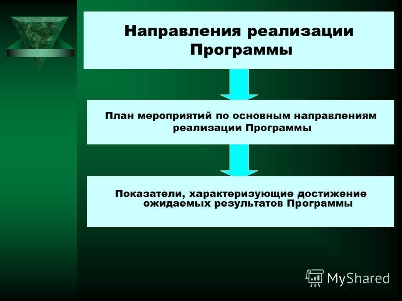 Направления реализации Программы План мероприятий по основным направлениям реализации Программы Показатели, характеризующие достижение ожидаемых результатов Программы