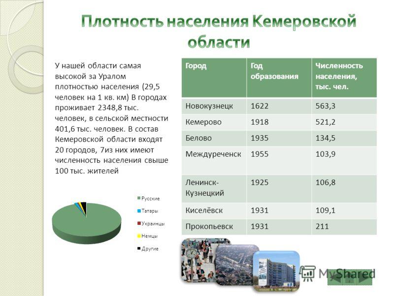 У нашей области самая высокой за Уралом плотностью населения (29,5 человек на 1 кв. км) В городах проживает 2348,8 тыс. человек, в сельской местности 401,6 тыс. человек. В состав Кемеровской области входят 20 городов, 7из них имеют численность населе