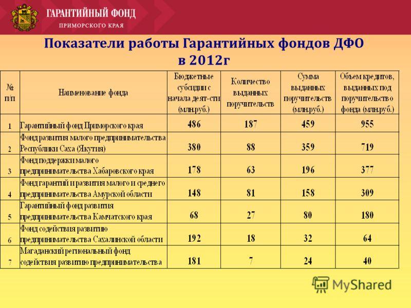 Показатели работы Гарантийных фондов ДФО в 2012г