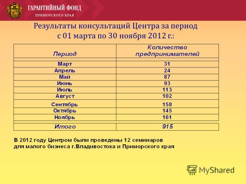 Результаты консультаций Центра за период с 01 марта по 30 ноября 2012 г.: