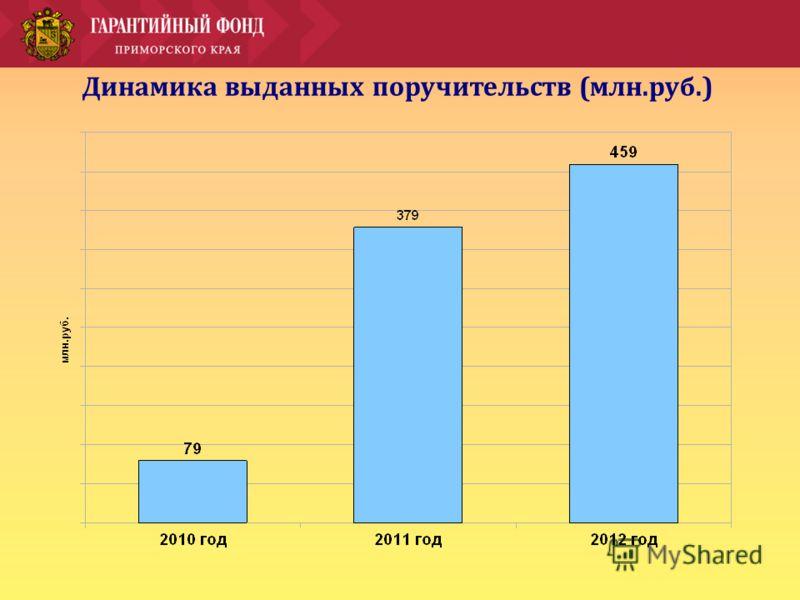 Динамика выданных поручительств (млн.руб.)