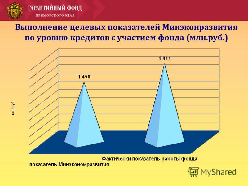 Выполнение целевых показателей Минэконразвития по уровню кредитов с участием фонда (млн.руб.)
