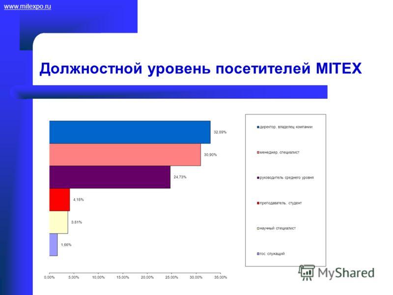 www.mitexpo.ru Должностной уровень посетителей MITEX
