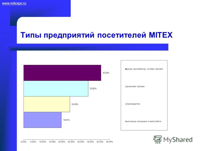 www.mitexpo.ru Типы предприятий посетителей MITEX