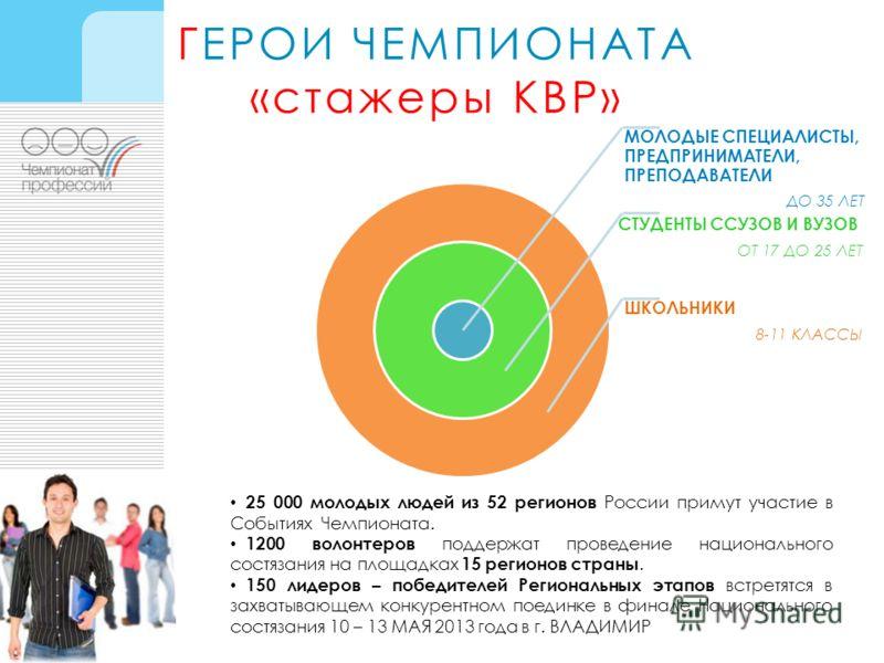 ГЕРОИ ЧЕМПИОНАТА «стажеры КВР» МОЛОДЫЕ СПЕЦИАЛИСТЫ, ПРЕДПРИНИМАТЕЛИ, ПРЕПОДАВАТЕЛИ ДО 35 ЛЕТ СТУДЕНТЫ ССУЗОВ И ВУЗОВ ОТ 17 ДО 25 ЛЕТ ШКОЛЬНИКИ 8-11 КЛАССЫ 25 000 молодых людей из 52 регионов России примут участие в Событиях Чемпионата. 1200 волонтеро