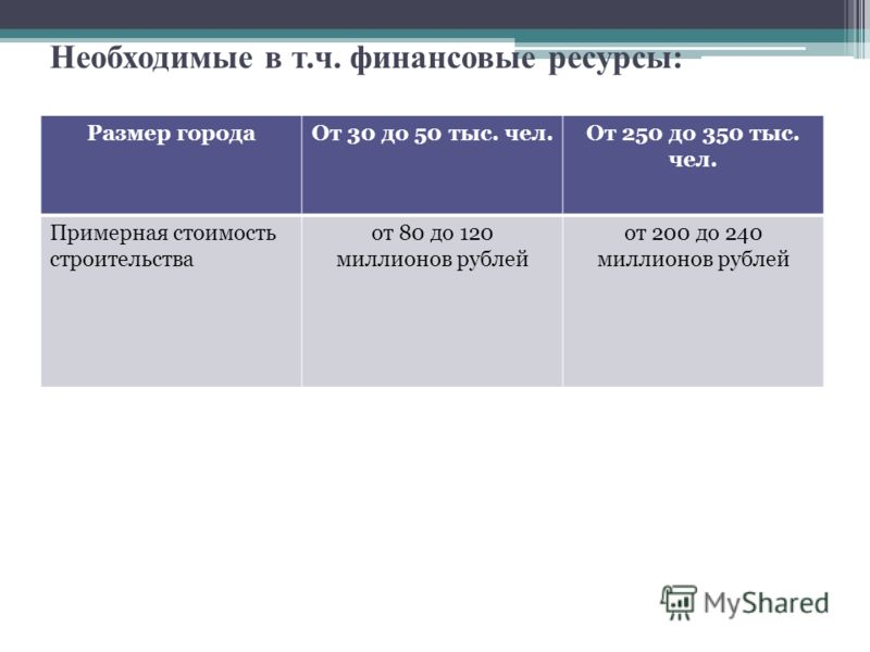 Необходимые в т.ч. финансовые ресурсы: Размер городаОт 30 до 50 тыс. чел.От 250 до 350 тыс. чел. Примерная стоимость строительства от 80 до 120 миллионов рублей от 200 до 240 миллионов рублей