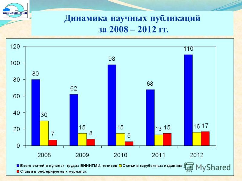 Динамика научных публикаций за 2008 – 2012 гг.