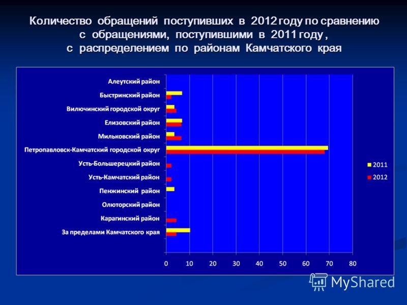 Количество обращений поступивших в 2012 году по сравнению с обращениями, поступившими в 2011 году, с распределением по районам Камчатского края