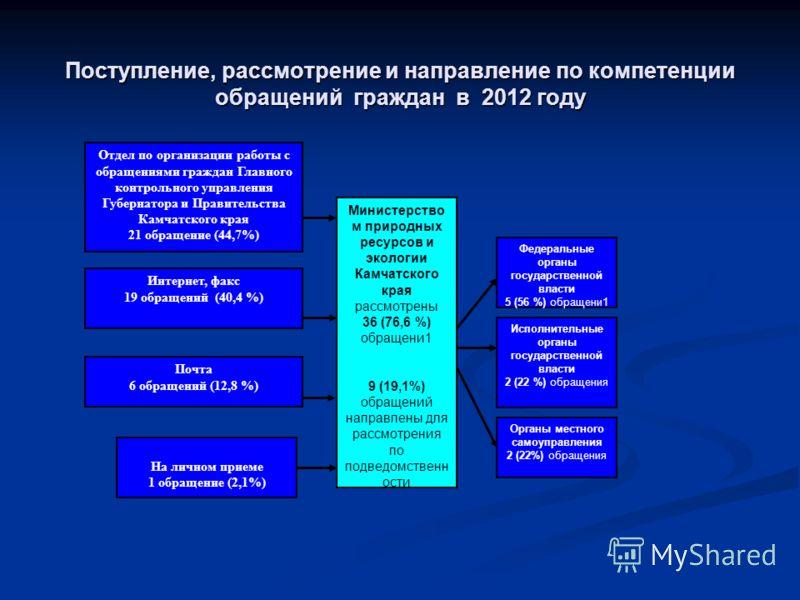 Поступление, рассмотрение и направление по компетенции обращений граждан в 2012 году На личном приеме 1 обращение (2,1%) Министерство м природных ресурсов и экологии Камчатского края рассмотрены 36 (76,6 %) обращени1 9 (19,1%) обращений направлены дл