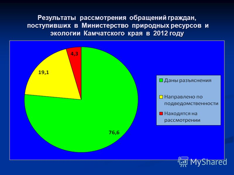 Результаты рассмотрения обращений граждан, поступивших в Министерство природных ресурсов и экологии Камчатского края в 2012 году