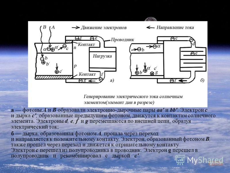 Генерирование электрического тока солнечным элементом а фотоны А и В образовали электронно-дырочные пары аа' и bb'. Электрон c и дырка с', образованные предыдущим фотоном, движутся к контактам солнечного элемента. Электроны d, e, f и g перемещаются п