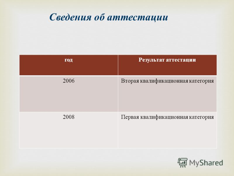 Сведения об аттестации год Результат аттестации 2006 Вторая квалификационная категория 2008 Первая квалификационная категория