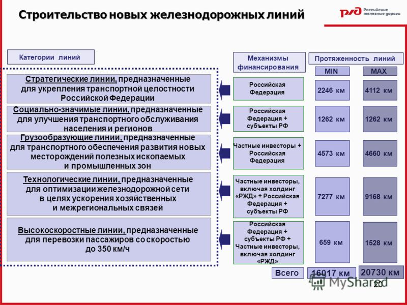 20 Строительство новых железнодорожных линий Стратегические линии, предназначенные для укрепления транспортной целостности Российской Федерации Технологические линии, предназначенные для оптимизации железнодорожной сети в целях ускорения хозяйственны