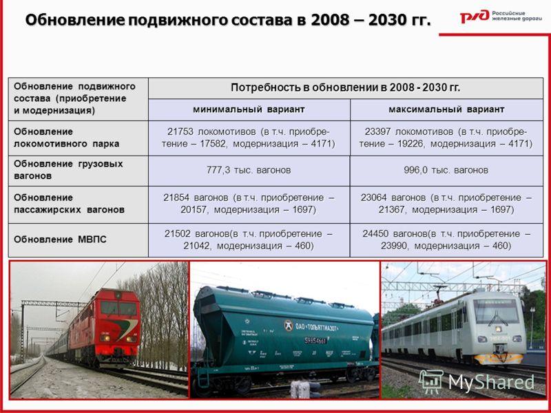 22 Обновление подвижного состава в 2008 – 2030 гг. максимальный вариант минимальный вариант 21502 вагонов(в т.ч. приобретение – 21042, модернизация – 460) 21854 вагонов (в т.ч. приобретение – 20157, модернизация – 1697) 777,3 тыс. вагонов 21753 локом
