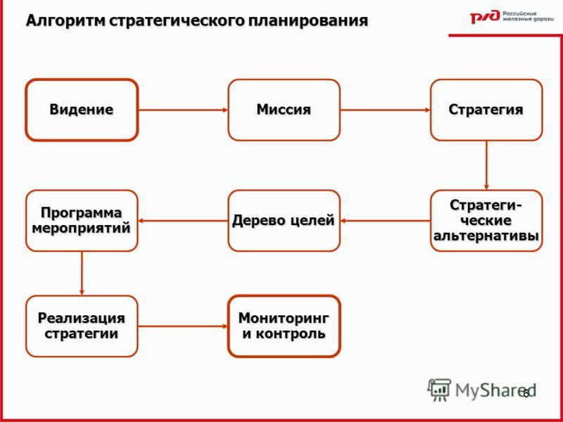6 Алгоритм стратегического планирования Миссия Видение Стратегия Стратеги- ческие альтернативы Дерево целей Программа мероприятий Реализация стратегии Мониторинг и контроль
