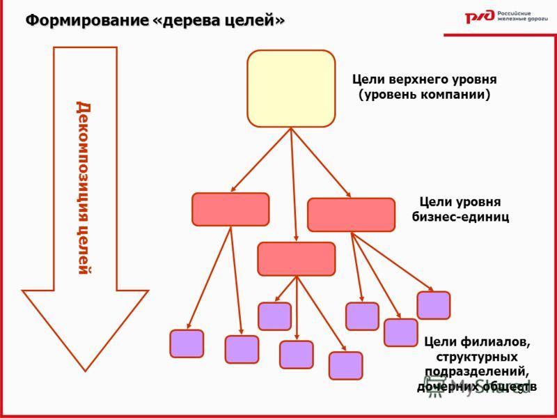 Компании цели уровня бизнес единиц