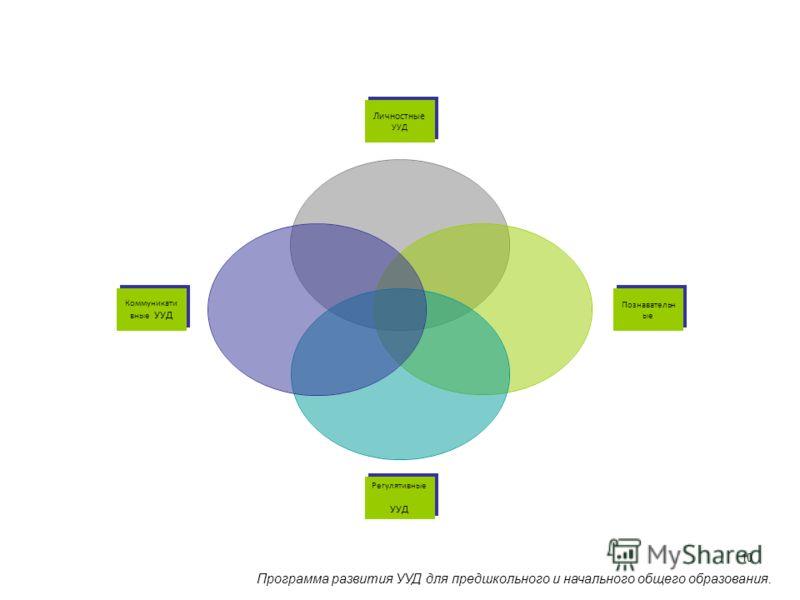 10 Личностные УУД Познавательные Регулятивные УУД Коммуникативные УУД Программа развития УУД для предшкольного и начального общего образования.