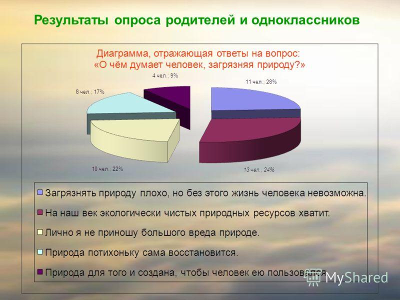 Результаты опроса родителей и одноклассников