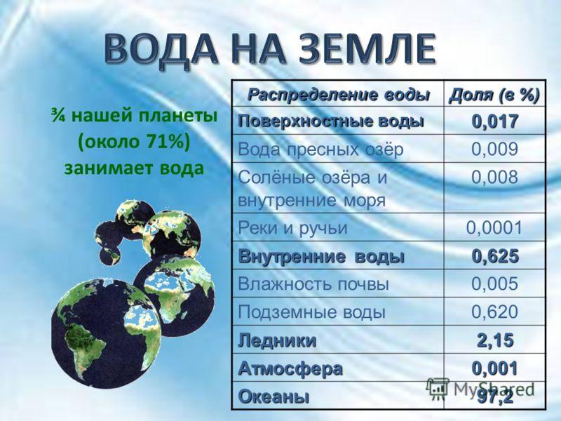 ¾ нашей планеты (около 71%) занимает вода Распределение воды Доля (в %) Поверхностные воды 0,017 Вода пресных озёр0,009 Солёные озёра и внутренние моря 0,008 Реки и ручьи0,0001 Внутренние воды 0,625 Влажность почвы0,005 Подземные воды0,620 Ледники2,1