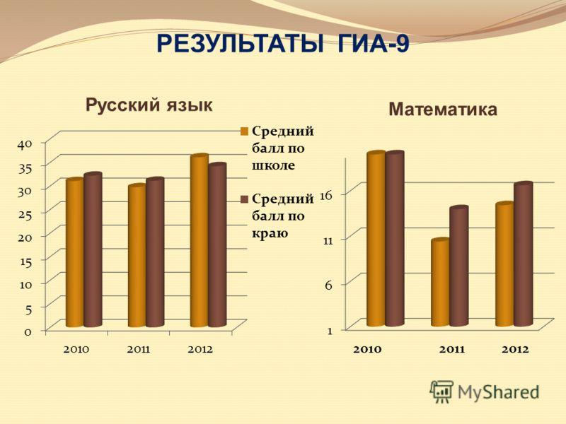 РЕЗУЛЬТАТЫ ГИА-9 Русский язык Математика