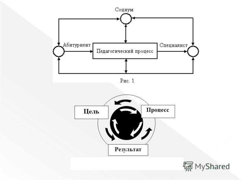 Результат Процесс Цель