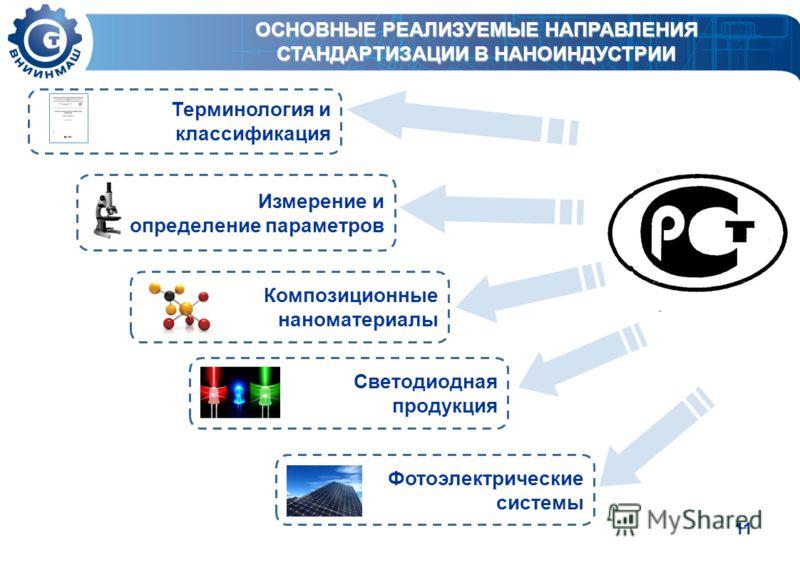 11 ОСНОВНЫЕ РЕАЛИЗУЕМЫЕ НАПРАВЛЕНИЯ СТАНДАРТИЗАЦИИ В НАНОИНДУСТРИИ Терминология и классификация Измерение и определение параметров Композиционные наноматериалы Светодиодная продукция Фотоэлектрические системы