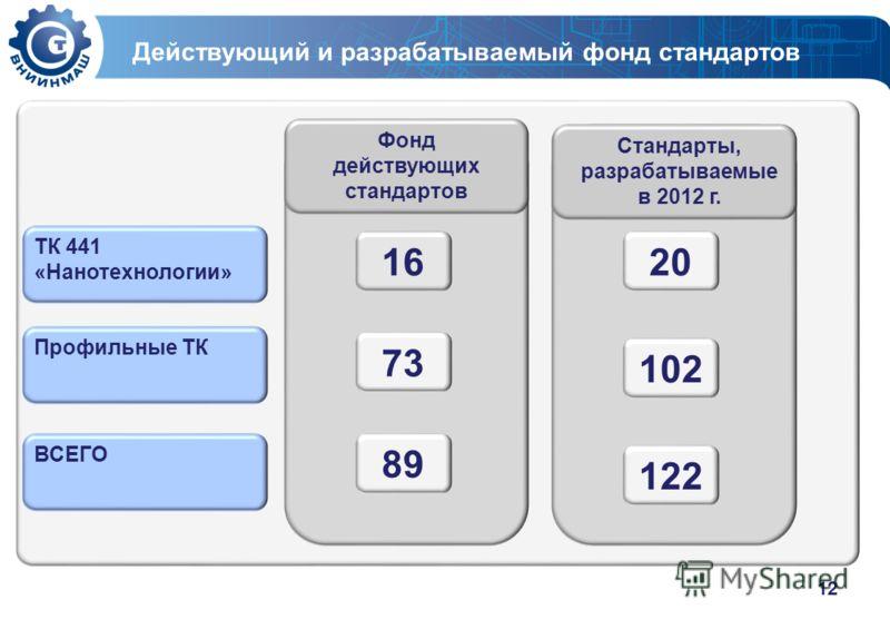 12 Действующий и разрабатываемый фонд стандартов Фонд действующих стандартов 16 73 89 Стандарты, разрабатываемые в 2012 г. 20 102 122 ТК 441 «Нанотехнологии» Профильные ТК ВСЕГО