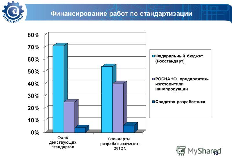 13 Финансирование работ по стандартизации Фонд действующих стандартов Стандарты, разрабатываемые в 2012 г.