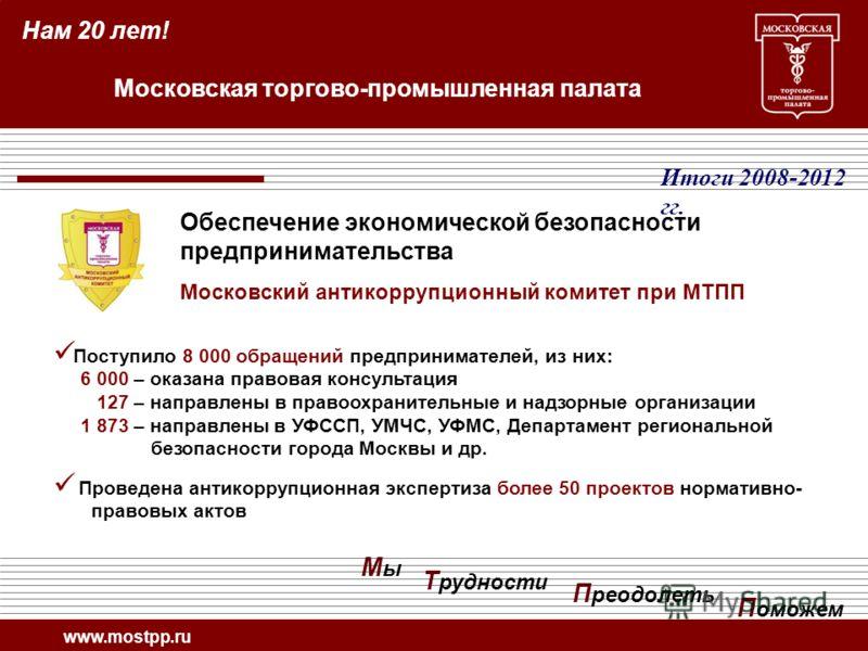 Поступило 8 000 обращений предпринимателей, из них: 6 000 – оказана правовая консультация 127 – направлены в правоохранительные и надзорные организации 1 873 – направлены в УФССП, УМЧС, УФМС, Департамент региональной безопасности города Москвы и др.