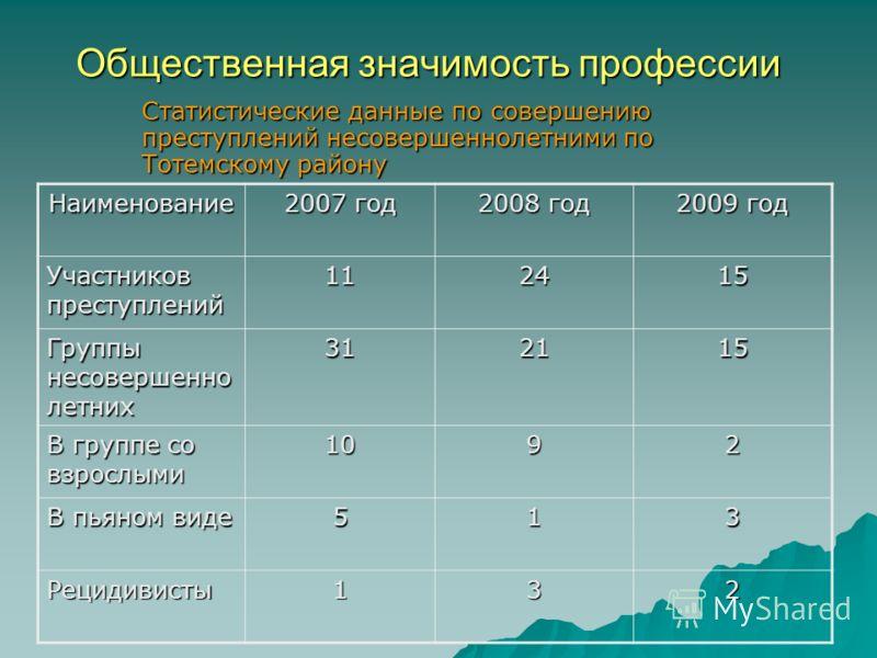 Общественная значимость профессии Статистические данные по совершению преступлений несовершеннолетними по Тотемскому району Наименование 2007 год 2008 год 2009 год Участников преступлений 112415 Группы несовершенно летних 312115 В группе со взрослыми