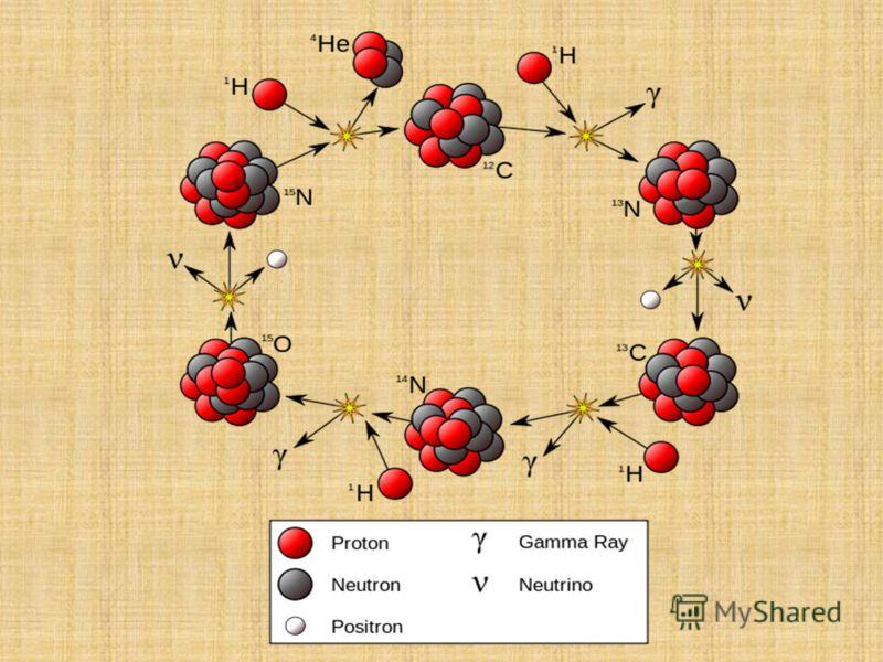 Деле́ние ядра́ - процесс расщепления атомного ядра на два ядра с близкими массами. В результате деления могут возникать и другие продукты реакции: альфа- частицы, нейтроны и гамма-кванты. Деление бывает спонтанным (самопроизвольным) и вынужденным (в
